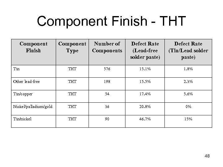 Component Finish - THT Component Finish Component Type Number of Components Defect Rate (Lead-free
