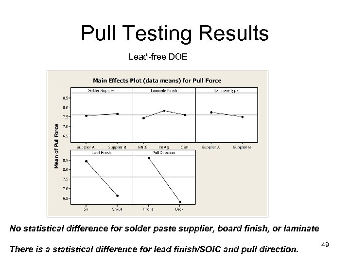 Pull Testing Results Lead-free DOE No statistical difference for solder paste supplier, board finish,