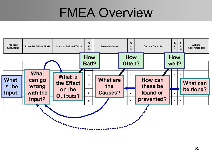 FMEA Overview How Bad? What is the Input What can go wrong with the
