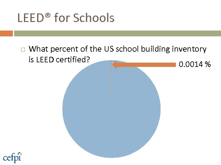 LEED® for Schools What percent of the US school building inventory is LEED certified?