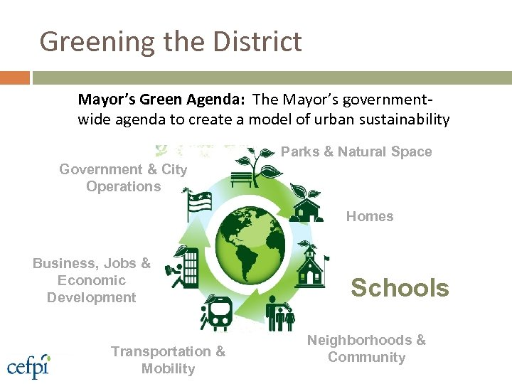 Greening the District Mayor's Green Agenda: The Mayor's governmentwide agenda to create a model
