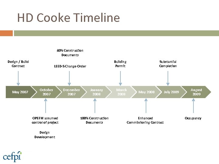 HD Cooke Timeline 80% Construction Documents Design / Build Contract May 2007 Building Permit