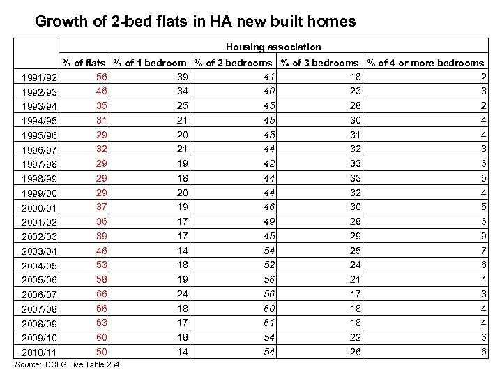 Growth of 2 -bed flats in HA new built homes Housing association 1991/92 1992/93