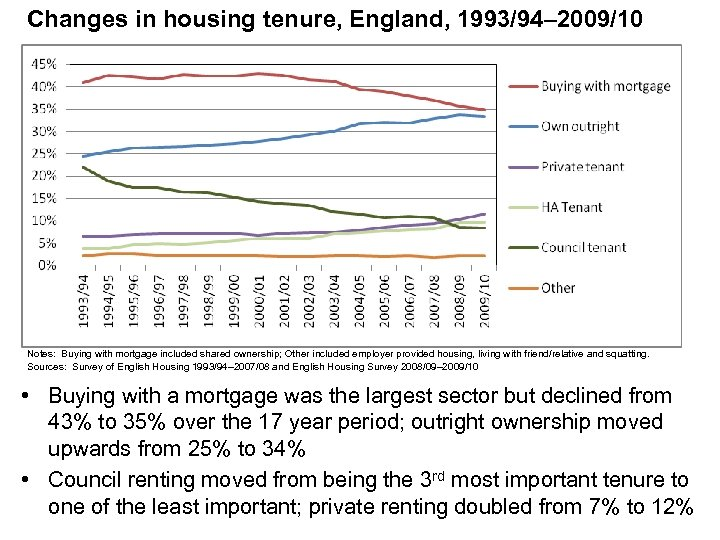 Changes in housing tenure, England, 1993/94– 2009/10 Notes: Buying with mortgage included shared ownership;
