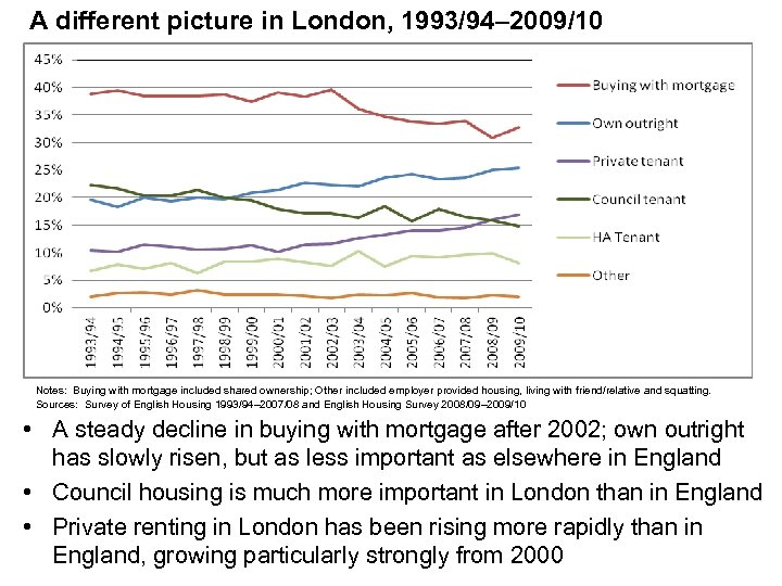 A different picture in London, 1993/94– 2009/10 Notes: Buying with mortgage included shared ownership;
