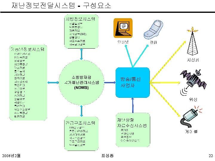 재난정보전달시스템 - 구성요소 2008년2월 최성종 22