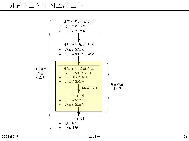 재난정보전달 시스템 모델 2008년2월 최성종 23