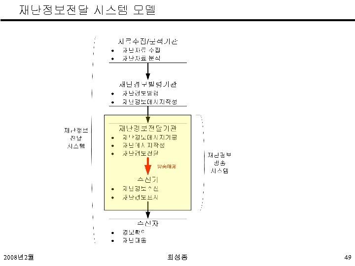 재난정보전달 시스템 모델 2008년2월 최성종 49