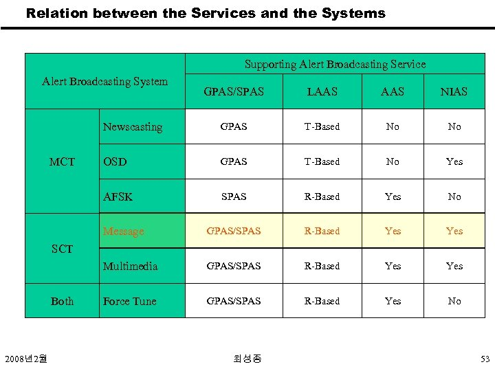 Relation between the Services and the Systems Supporting Alert Broadcasting Service Alert Broadcasting System