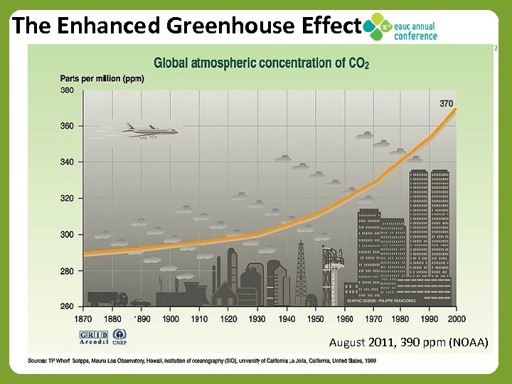 The Enhanced Greenhouse Effect August 2011, 390 ppm (NOAA) 22