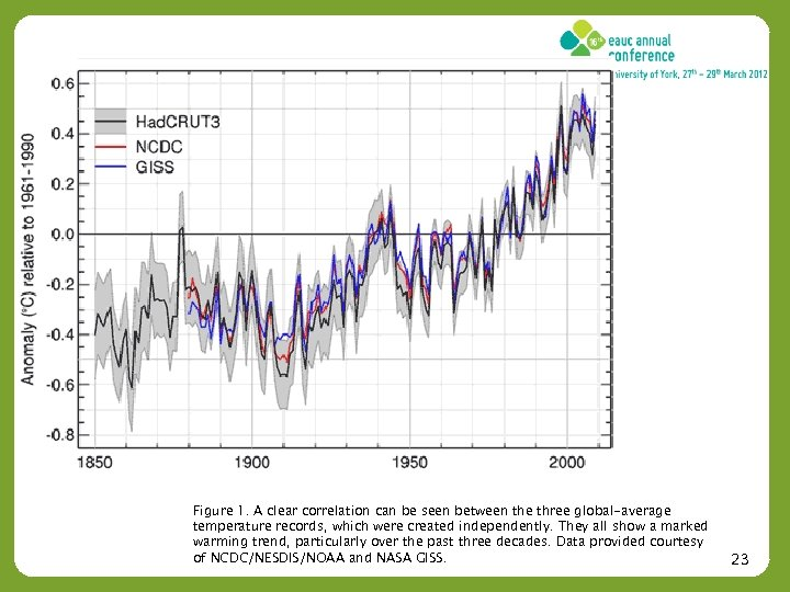 Figure 1. A clear correlation can be seen between the three global-average temperature records,