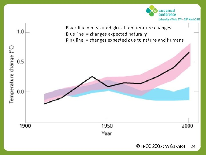 Black line = measured global temperature changes Blue line = changes expected naturally Pink