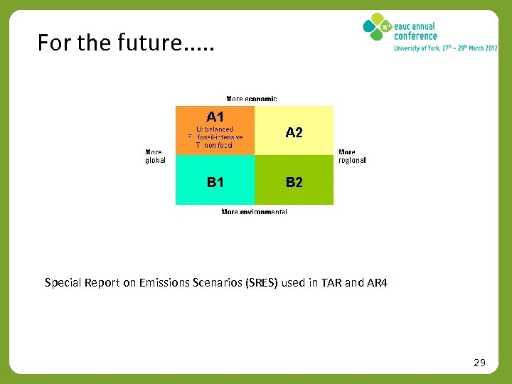 For the future. . . Special Report on Emissions Scenarios (SRES) used in TAR