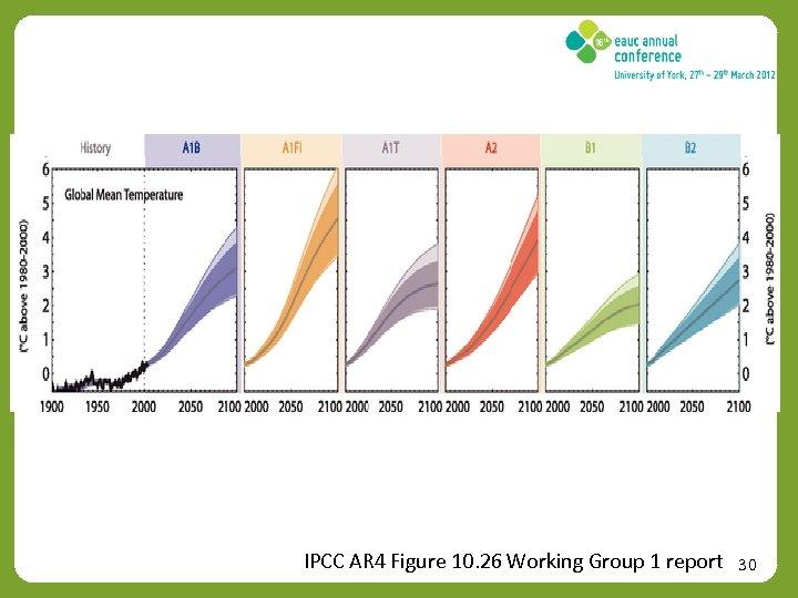 IPCC AR 4 Figure 10. 26 Working Group 1 report 30