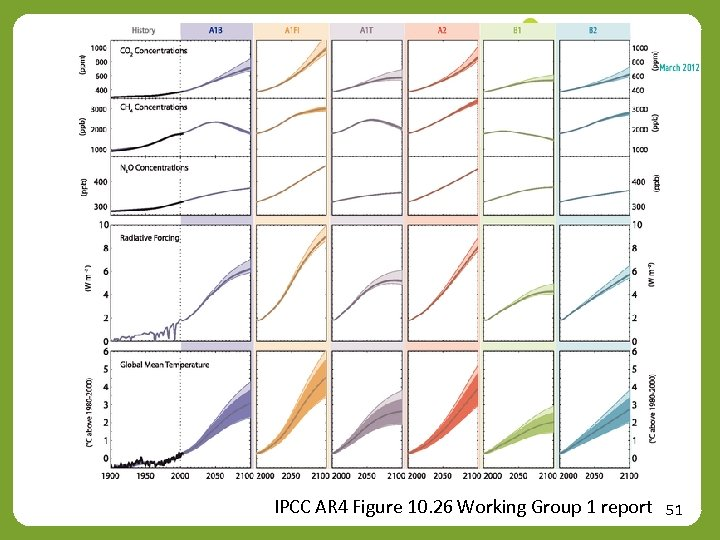 IPCC AR 4 Figure 10. 26 Working Group 1 report 51