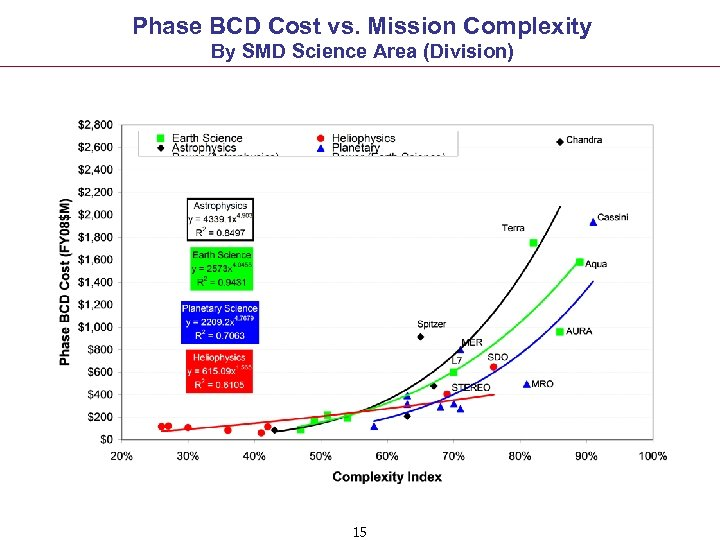 Phase BCD Cost vs. Mission Complexity By SMD Science Area (Division) 15