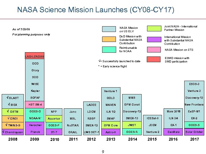 NASA Science Mission Launches (CY 08 -CY 17) NASA Mission on US ELV International