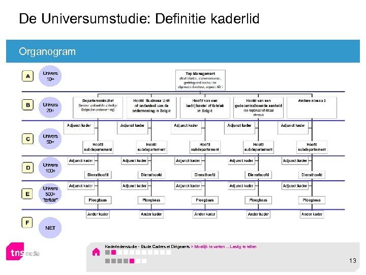 De Universumstudie: Definitie kaderlid Organogram Kaderledenstudie - Etude Cadres et Dirigeants > Moeilijk te