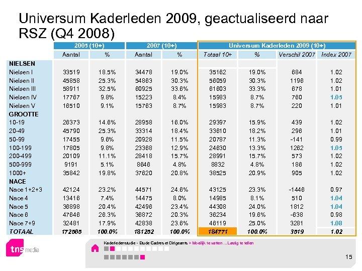 Universum Kaderleden 2009, geactualiseerd naar RSZ (Q 4 2008) 2005 (10+) 2007 (10+) Universum
