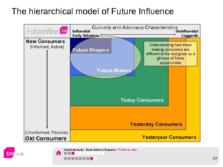 The hierarchical model of Future Influence Curiosity and Advocacy Characteristics Influential Early Adopters Uninfluential