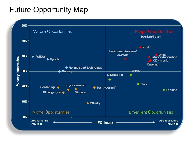 Future Opportunity Map 60% Mature Opportunities Power Opportunities Tourism/travel 50% % very interested Health