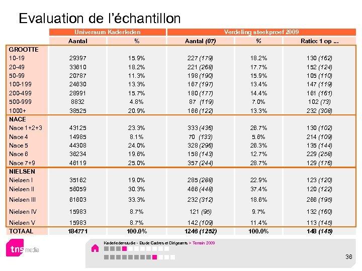 Evaluation de l'échantillon GROOTTE 10 -19 20 -49 50 -99 100 -199 200 -499