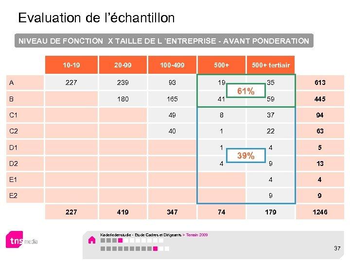 Evaluation de l'échantillon NIVEAU DE FONCTION X TAILLE DE L 'ENTREPRISE - AVANT PONDERATION