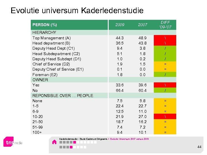 Evolutie universum Kaderledenstudie PERSON (%) 2009 2007 HIERARCHY Top Management (A) Head department (B)