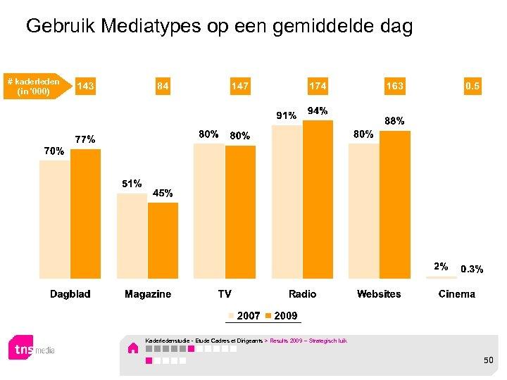 Gebruik Mediatypes op een gemiddelde dag # kaderleden (in '000) Kaderledenstudie - Etude Cadres