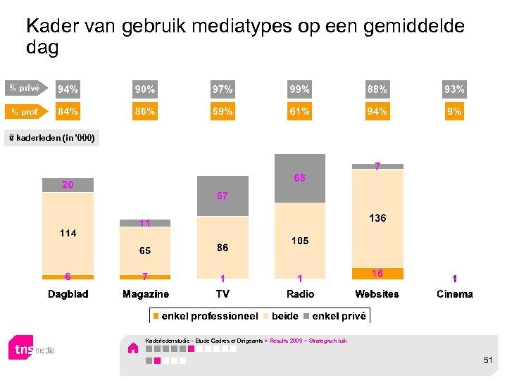 Kader van gebruik mediatypes op een gemiddelde dag % privé % prof # kaderleden