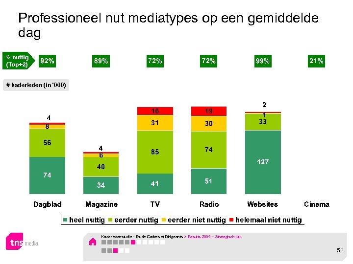 Professioneel nut mediatypes op een gemiddelde dag % nuttig (Top+2) # kaderleden (in '000)