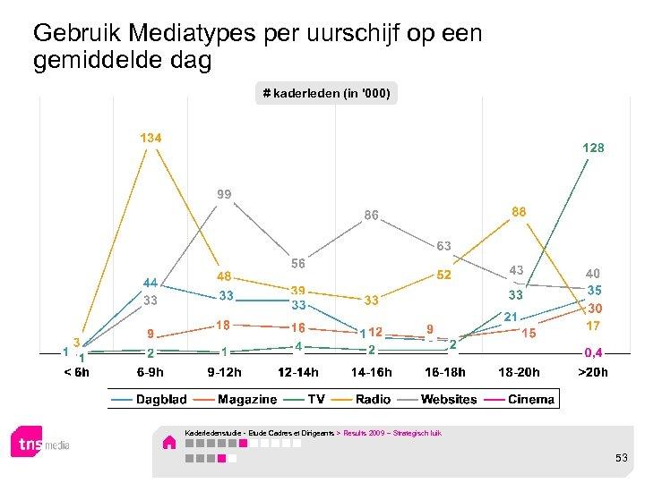 Gebruik Mediatypes per uurschijf op een gemiddelde dag # kaderleden (in '000) Kaderledenstudie -
