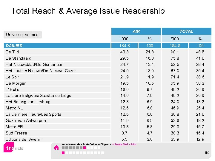 Total Reach & Average Issue Readership AIR Universe: national TOTAL '000 DAILIES De Tijd