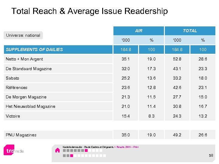 Total Reach & Average Issue Readership AIR Universe: national TOTAL '000 % SUPPLEMENTS OF