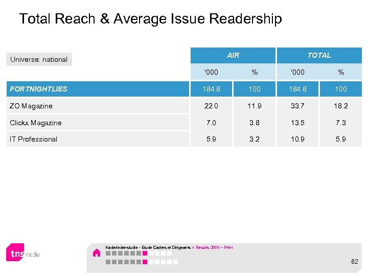 Total Reach & Average Issue Readership AIR Universe: national TOTAL '000 % FORTNIGHTLIES 184.