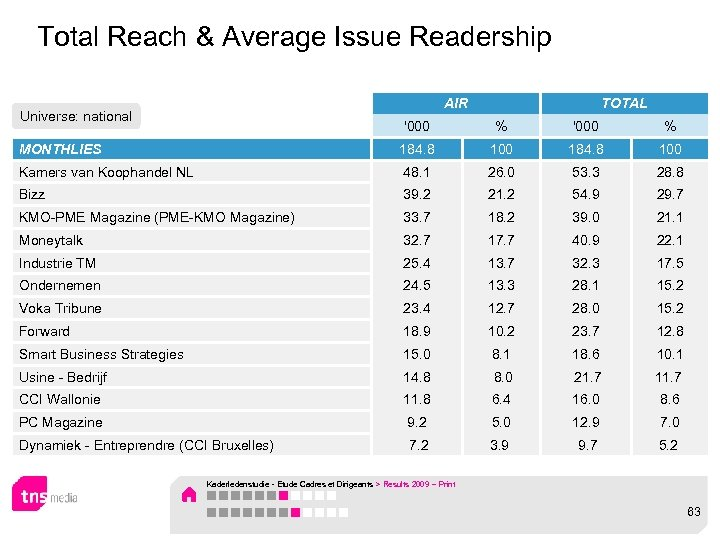 Total Reach & Average Issue Readership AIR Universe: national TOTAL '000 % MONTHLIES 184.