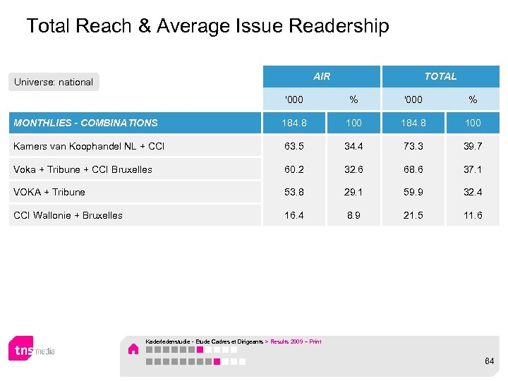 Total Reach & Average Issue Readership AIR Universe: national TOTAL '000 % MONTHLIES -