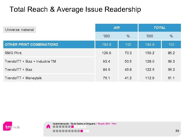 Total Reach & Average Issue Readership AIR Universe: national TOTAL '000 % OTHER PRINT