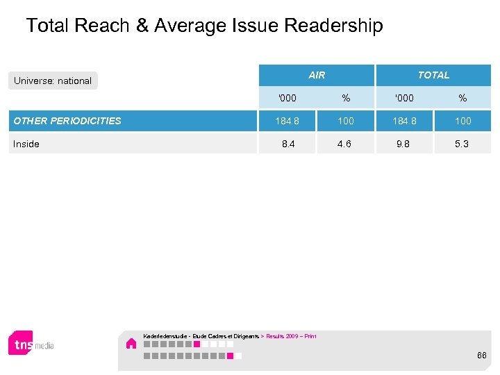 Total Reach & Average Issue Readership AIR Universe: national TOTAL '000 OTHER PERIODICITIES Inside