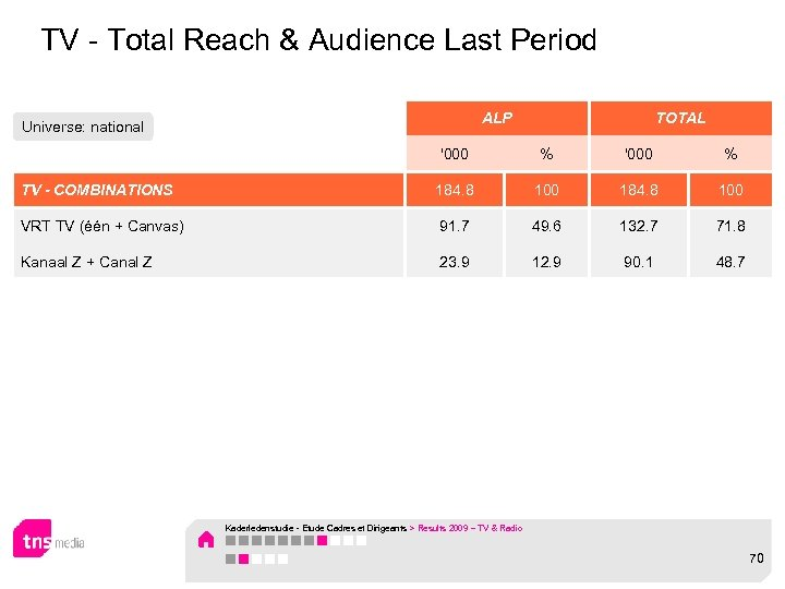 TV - Total Reach & Audience Last Period ALP Universe: national TOTAL '000 %