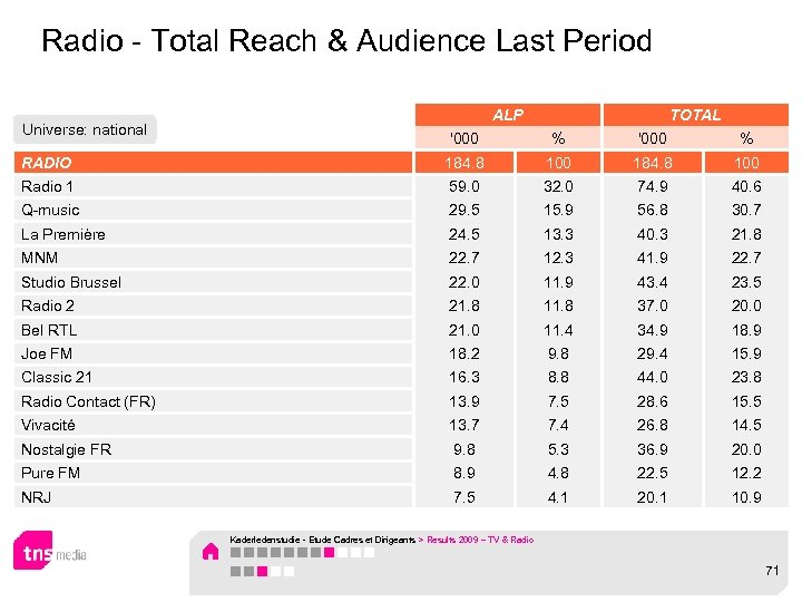 Radio - Total Reach & Audience Last Period Universe: national ALP TOTAL '000 %