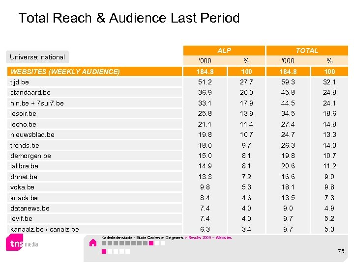Total Reach & Audience Last Period ALP Universe: national TOTAL '000 % WEBSITES (WEEKLY