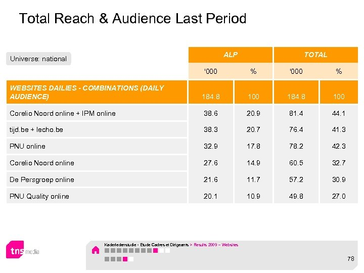 Total Reach & Audience Last Period ALP Universe: national TOTAL '000 % WEBSITES DAILIES