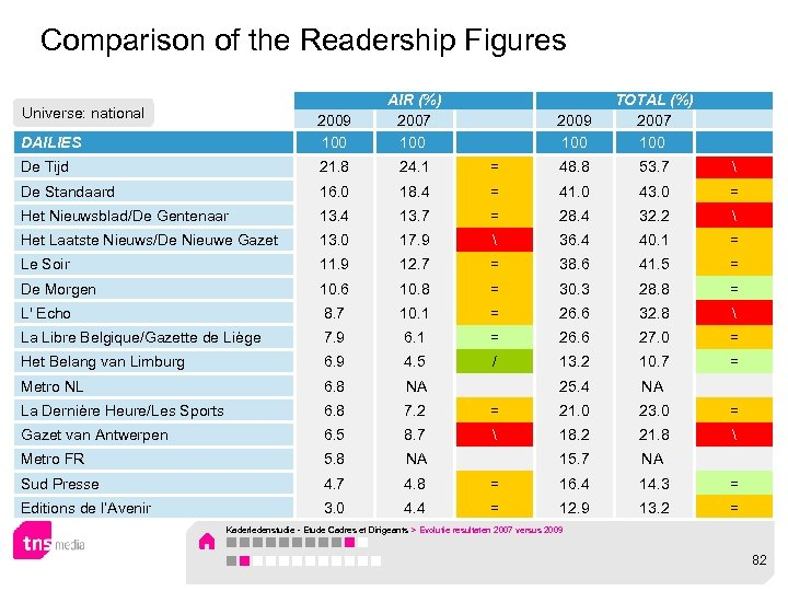 Comparison of the Readership Figures DAILIES 2009 100 AIR (%) 2007 100 2009 100