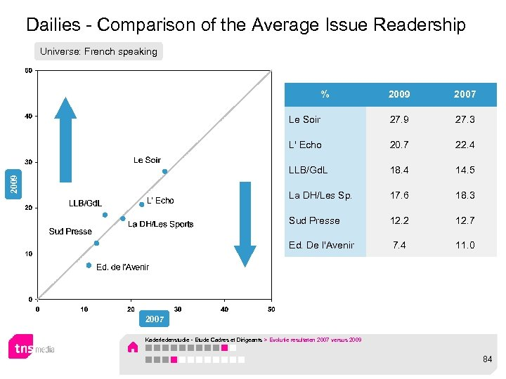 Dailies - Comparison of the Average Issue Readership Universe: French speaking 2009 2007 Le
