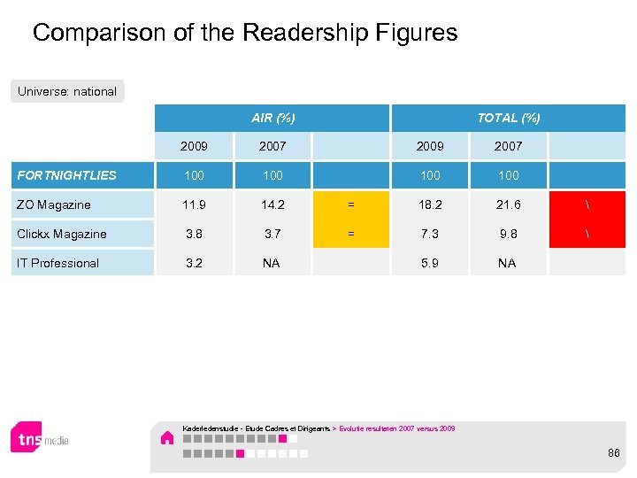 Comparison of the Readership Figures Universe: national AIR (%) TOTAL (%) 2009 2007 FORTNIGHTLIES
