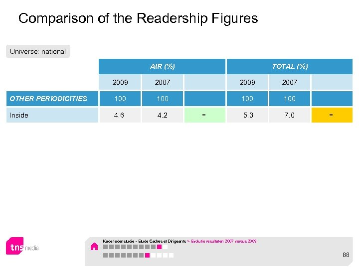 Comparison of the Readership Figures Universe: national AIR (%) TOTAL (%) 2009 2007 OTHER