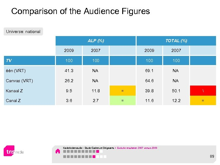 Comparison of the Audience Figures Universe: national ALP (%) TOTAL (%) 2009 2007 TV