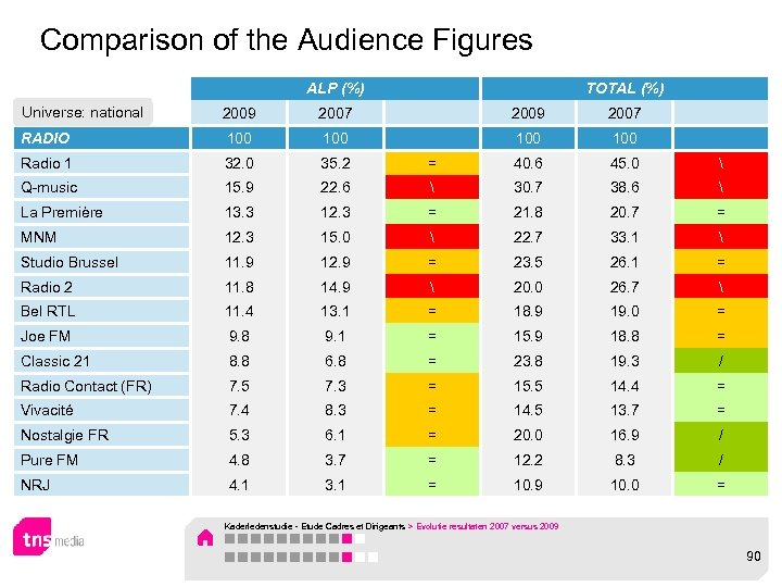 Comparison of the Audience Figures ALP (%) TOTAL (%) Universe: national 2009 2007 RADIO