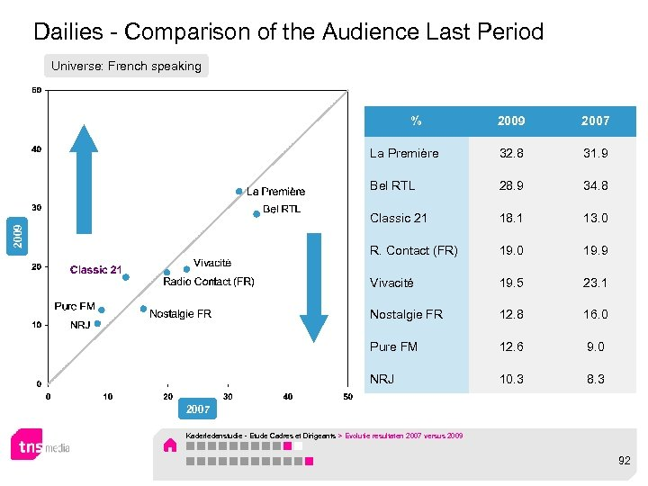 Dailies - Comparison of the Audience Last Period Universe: French speaking 2009 2007 La